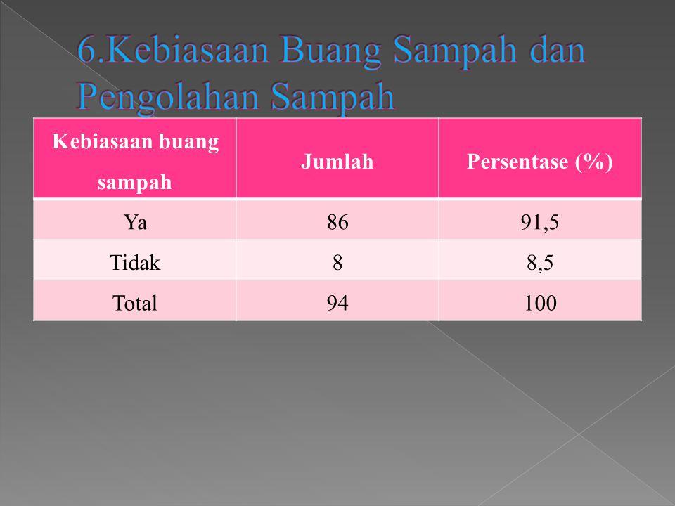 Kebiasaan buang sampah JumlahPersentase (%) Ya8691,5 Tidak88,5 Total94100