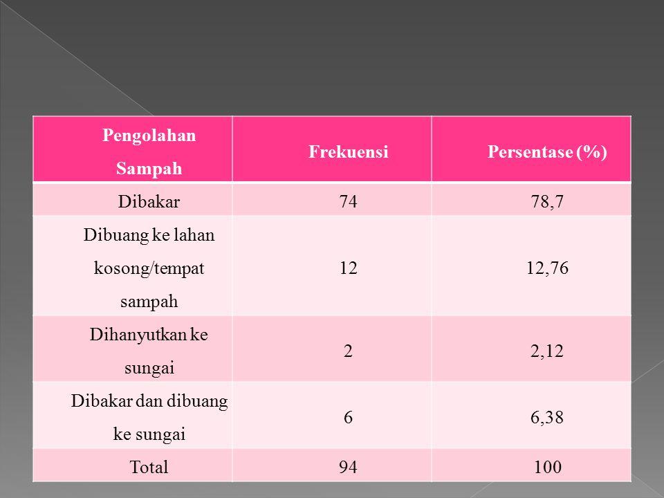 Pengolahan Sampah FrekuensiPersentase (%) Dibakar7478,7 Dibuang ke lahan kosong/tempat sampah 1212,76 Dihanyutkan ke sungai 22,12 Dibakar dan dibuang