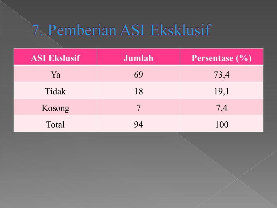 ASI EkslusifJumlahPersentase (%) Ya6973,4 Tidak1819,1 Kosong77,4 Total94100