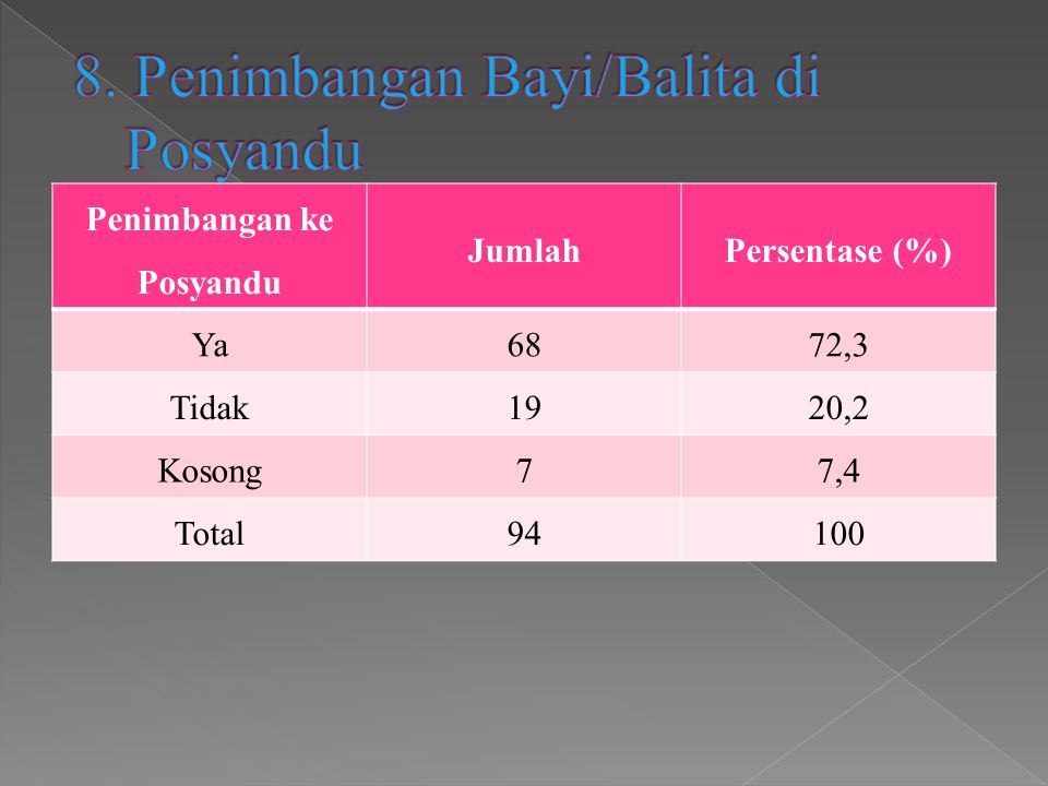 Penimbangan ke Posyandu JumlahPersentase (%) Ya6872,3 Tidak1920,2 Kosong77,4 Total94100