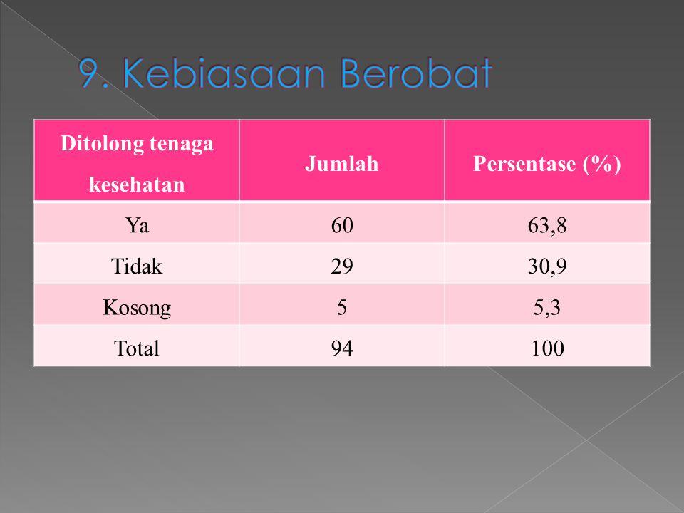 Ditolong tenaga kesehatan JumlahPersentase (%) Ya6063,8 Tidak2930,9 Kosong55,3 Total94100