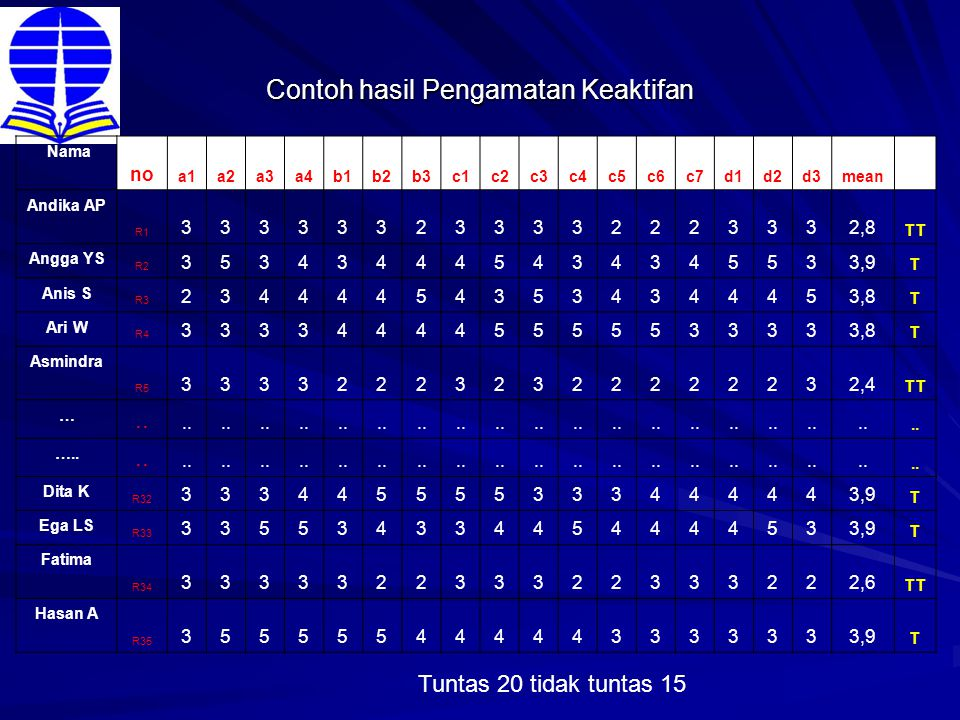 Contoh hasil Pengamatan Keaktifan Nama no a1a2a3a4b1b2b3c1c2c3c4c5c6c7d1d2d3mean Andika AP R1 333333233332223332,8 TT Angga YS R2 353434445434345533,9