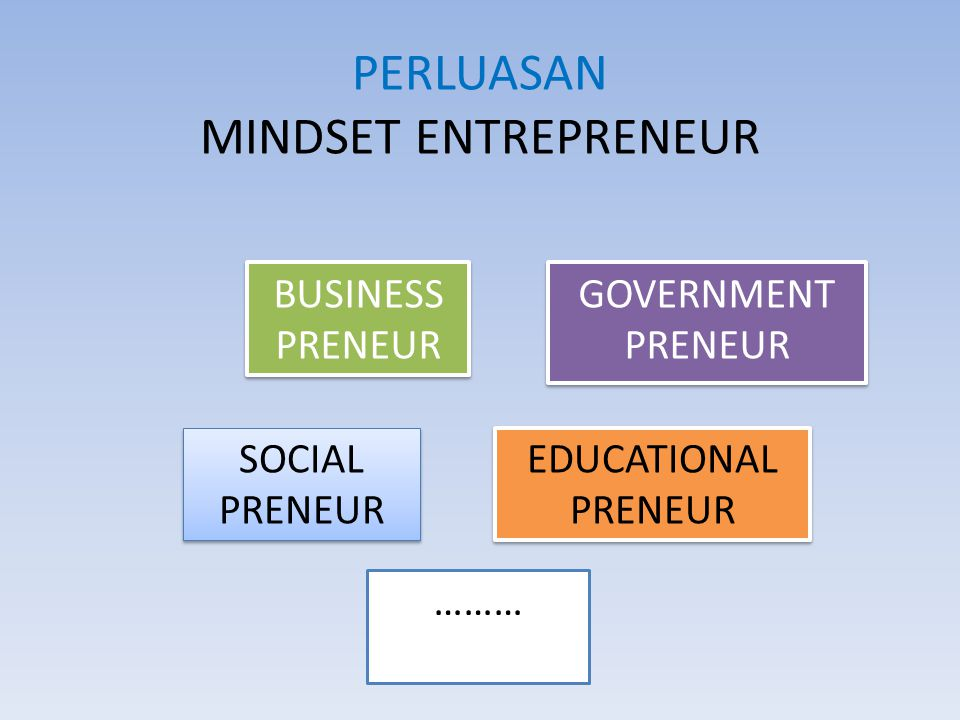 PERLUASAN MINDSET ENTREPRENEUR BUSINESS PRENEUR GOVERNMENT PRENEUR SOCIAL PRENEUR EDUCATIONAL PRENEUR ………