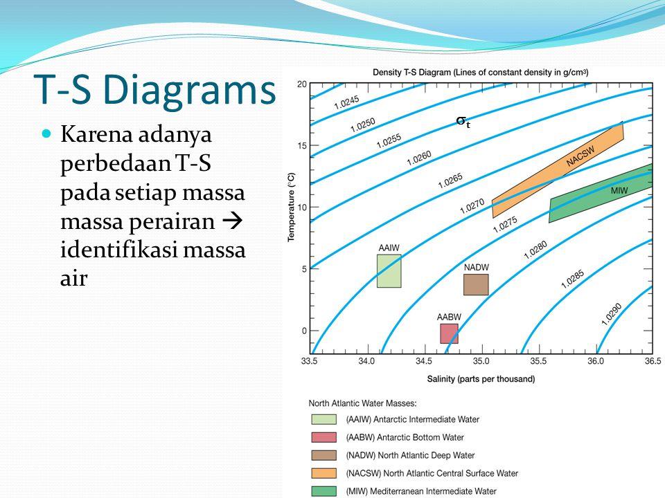 T-S Diagrams Karena adanya perbedaan T-S pada setiap massa massa perairan  identifikasi massa air tt