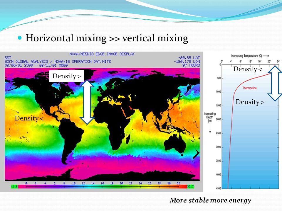 Horizontal mixing >> vertical mixing Density < Density > Density < More stable more energy