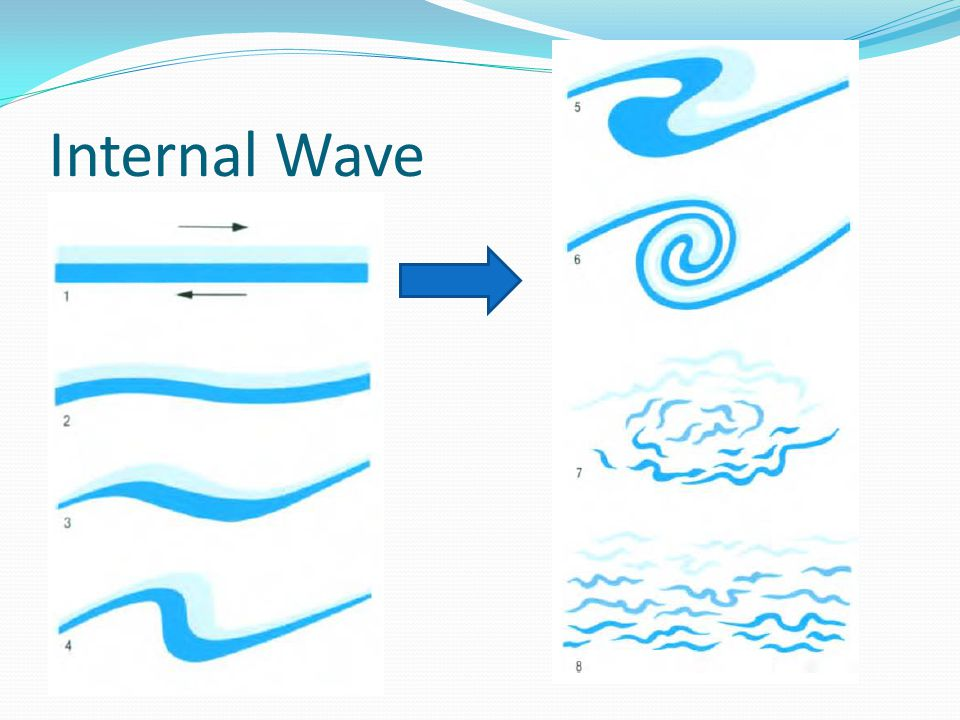Internal Wave