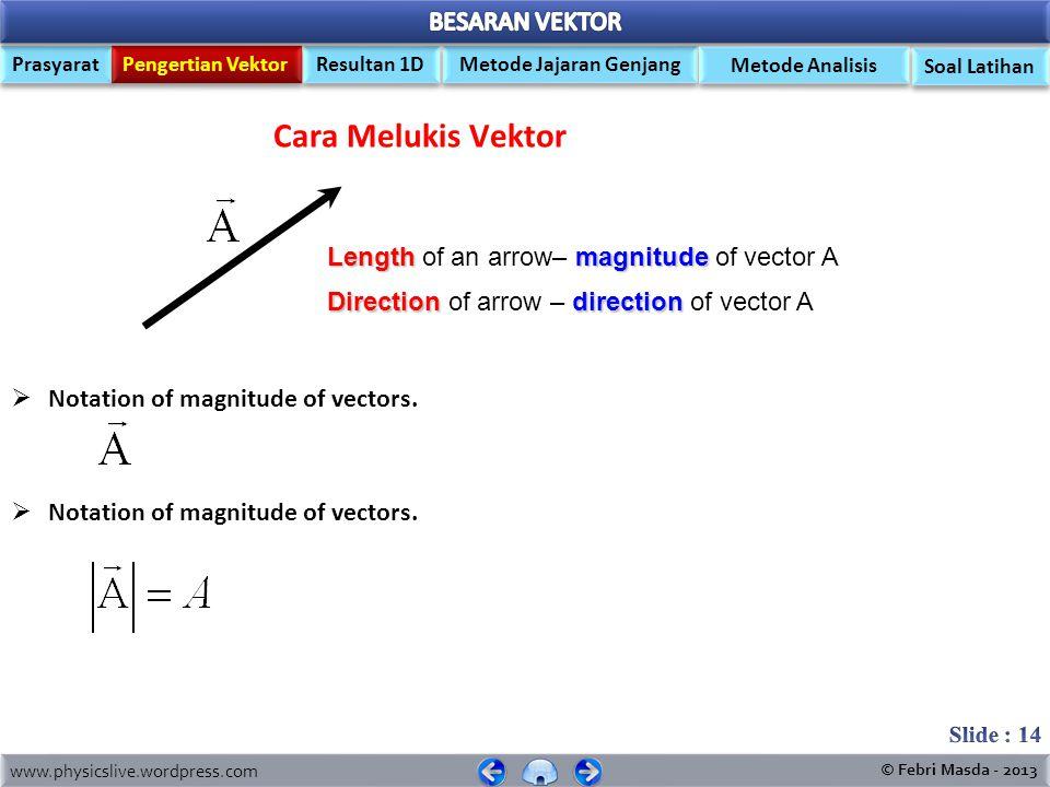 www.physicslive.wordpress.com © Febri Masda - 2013 Prasyarat Pengertian Vektor Metode Jajaran Genjang Resultan 1D Soal Latihan Metode Analisis 1.