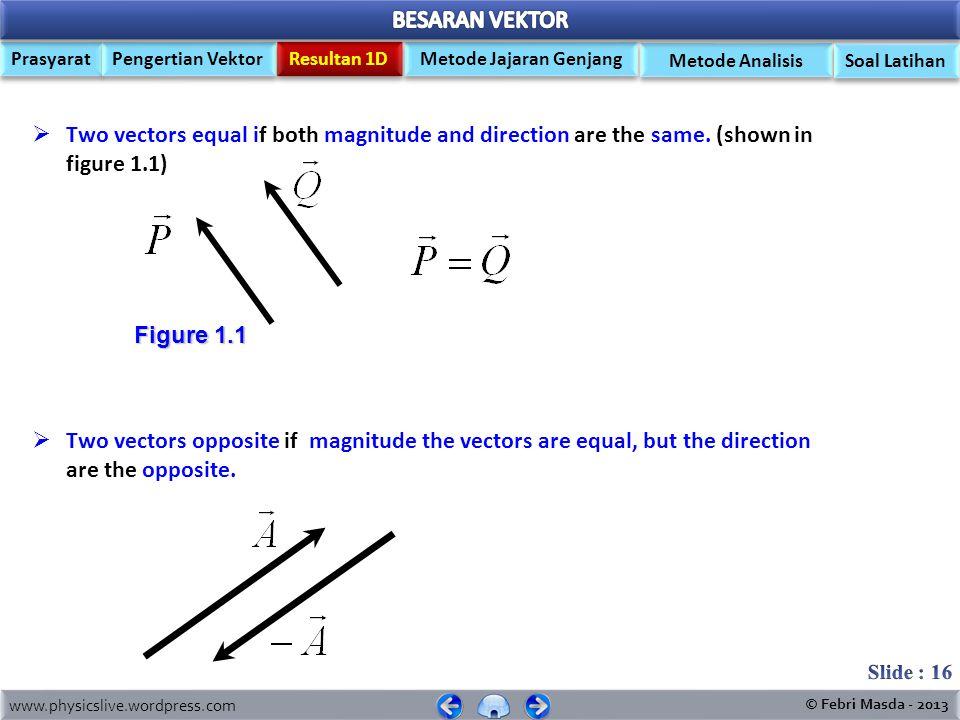 www.physicslive.wordpress.com © Febri Masda - 2013 Prasyarat Pengertian Vektor Metode Jajaran Genjang Resultan 1D Soal Latihan Metode Analisis COMPONE