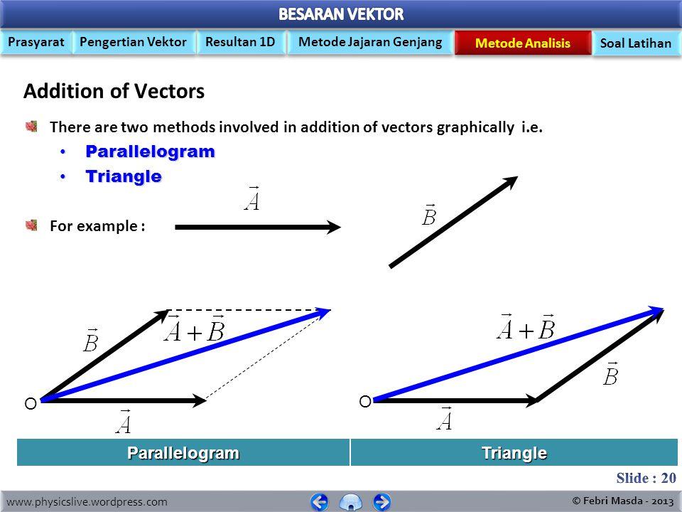 www.physicslive.wordpress.com © Febri Masda - 2013 Prasyarat Pengertian Vektor Metode Jajaran Genjang Resultan 1D Metode Analisis Soal Latihan Adding Vectors 1 Dimention 2 N 4 N 2 N 4 N