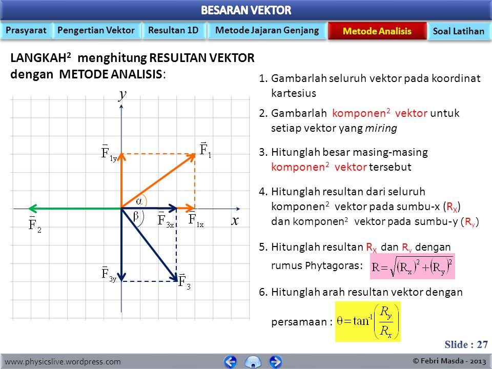 www.physicslive.wordpress.com © Febri Masda - 2013 Prasyarat Pengertian Vektor Metode Jajaran Genjang Resultan 1D Metode Analisis Soal Latihan Resultan Vektor dg Metode Analisis
