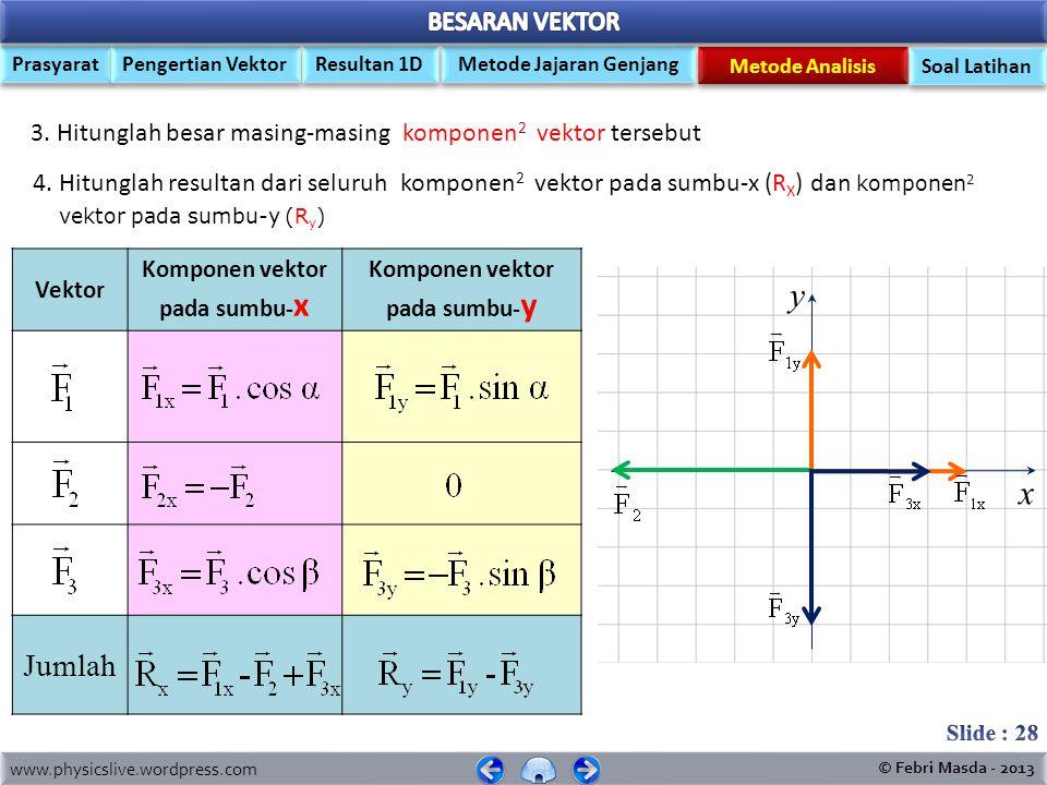 www.physicslive.wordpress.com © Febri Masda - 2013 Prasyarat Pengertian Vektor Metode Jajaran Genjang Resultan 1D Metode Analisis Soal Latihan y x LAN