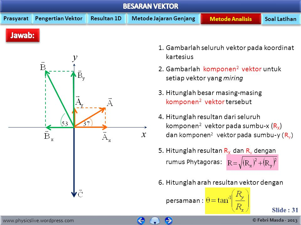 www.physicslive.wordpress.com © Febri Masda - 2013 Prasyarat Pengertian Vektor Metode Jajaran Genjang Resultan 1D Metode Analisis Soal Latihan Tiga buah vektor A, B dan C, masing- masing besarnya 5 Newton, 10 Newton dan 13 Newton.