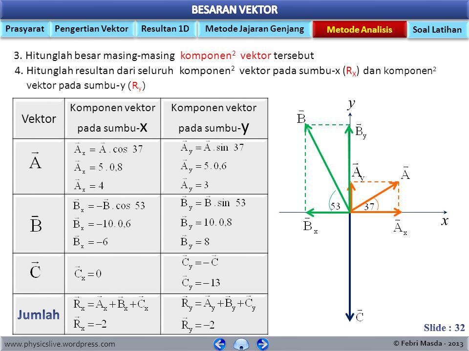 www.physicslive.wordpress.com © Febri Masda - 2013 Prasyarat Pengertian Vektor Metode Jajaran Genjang Resultan 1D Metode Analisis Soal Latihan y x 1.