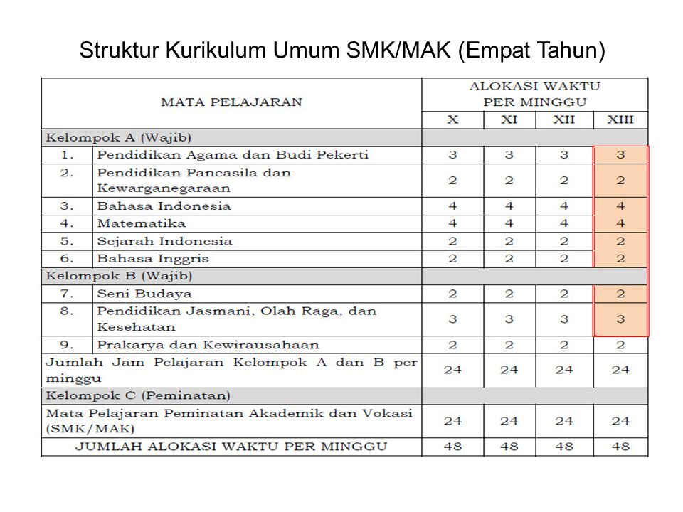 Struktur Kurikulum Umum SMK/MAK (Empat Tahun)