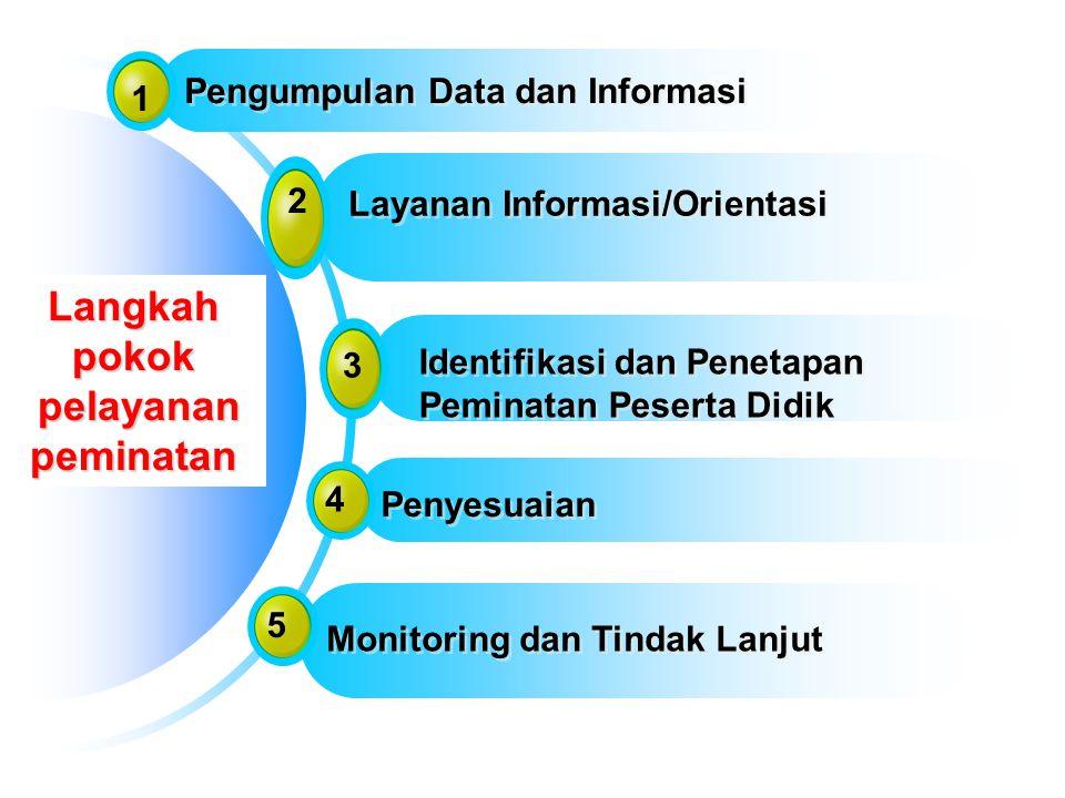 Langkah pokok pelayanan pelayananpeminatan 1 Pengumpulan Data dan Informasi 2 Layanan Informasi/Orientasi 3 Identifikasi dan Penetapan Peminatan Peser