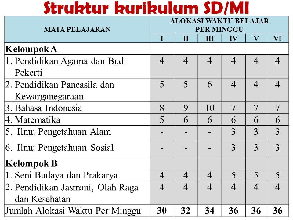 Struktur kurikulum SD/MI MATA PELAJARAN ALOKASI WAKTU BELAJAR PER MINGGU IIIIIIIVVVI Kelompok A 1.Pendidikan Agama dan Budi Pekerti 444444 2.Pendidika