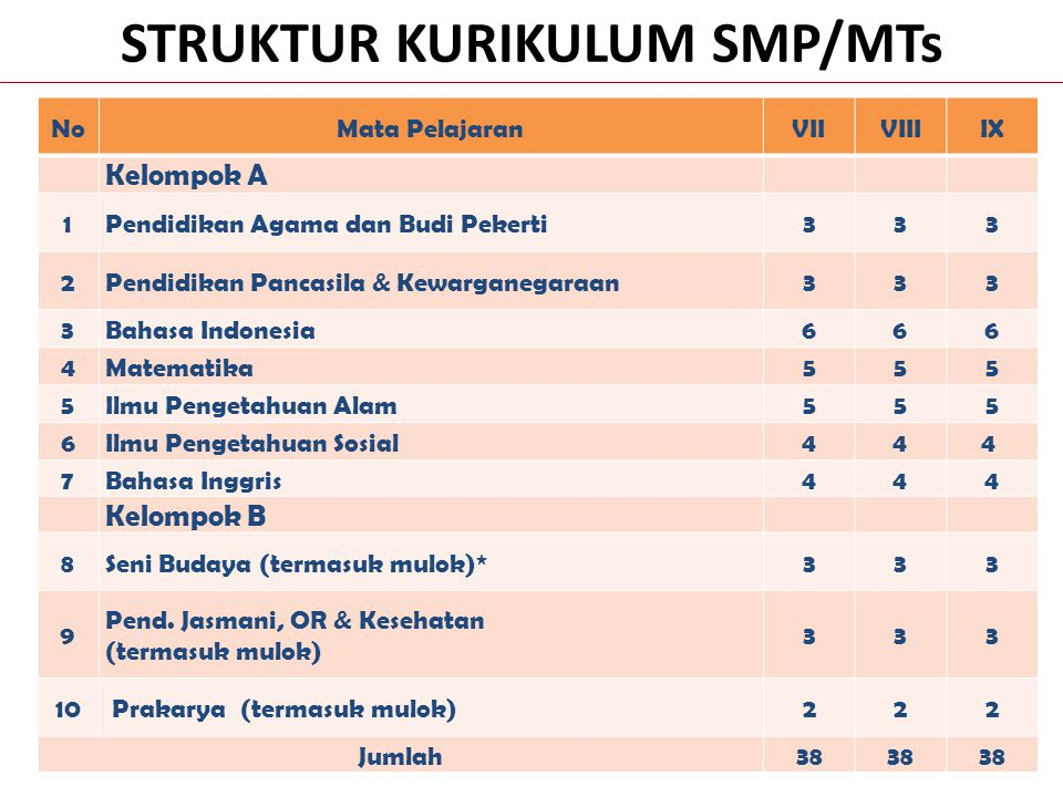 STRUKTUR KURIKULUM SMP/MTs * Muatan lokal dapat memuat Bahasa Daerah NoMata PelajaranVIIVIIIIX Kelompok A 1Pendidikan Agama dan Budi Pekerti333 2Pendi