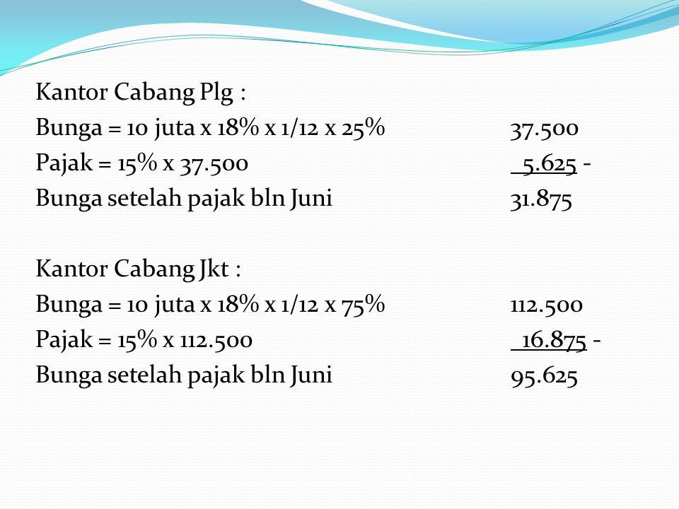 Kantor Cabang Plg : Bunga = 10 juta x 18% x 1/12 x 25%37.500 Pajak = 15% x 37.500 5.625 - Bunga setelah pajak bln Juni31.875 Kantor Cabang Jkt : Bunga