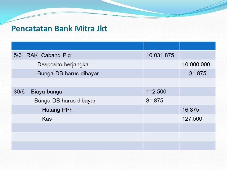 Pencatatan Bank Mitra Jkt 5/6 RAK. Cabang Plg10.031.875 Desposito berjangka10.000.000 Bunga DB harus dibayar31.875 30/6 Biaya bunga112.500 Bunga DB ha