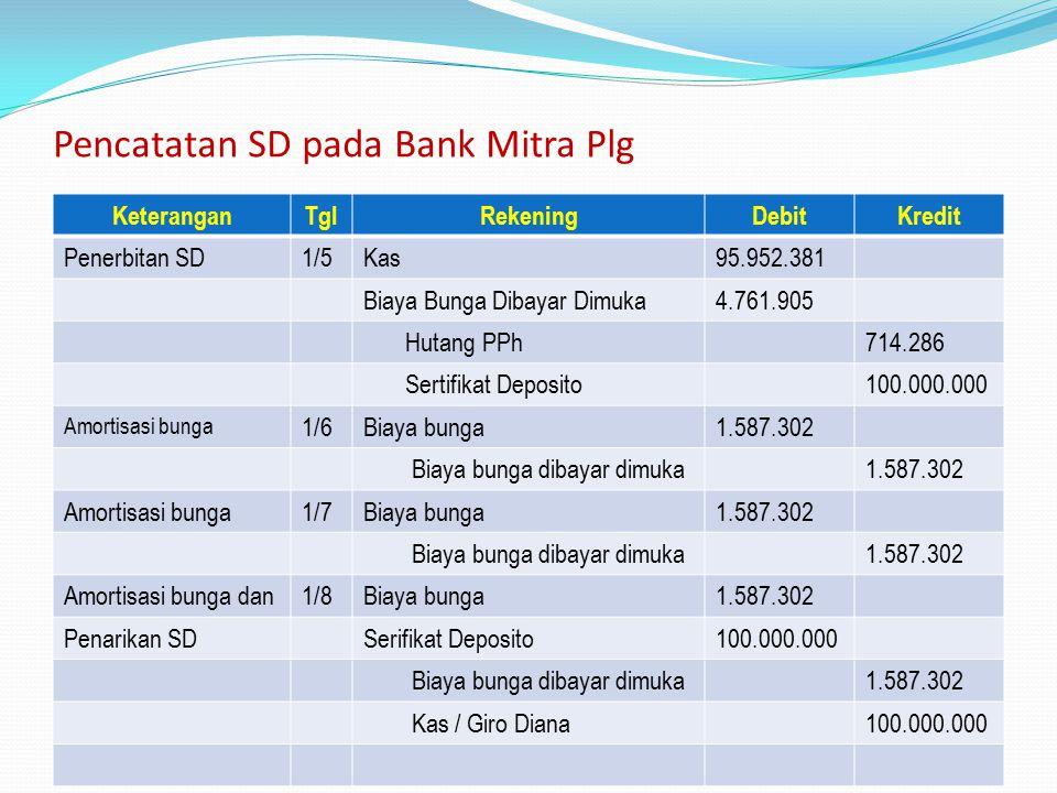 Pencatatan SD pada Bank Mitra Plg KeteranganTglRekeningDebitKredit Penerbitan SD1/5Kas95.952.381 Biaya Bunga Dibayar Dimuka4.761.905 Hutang PPh714.286