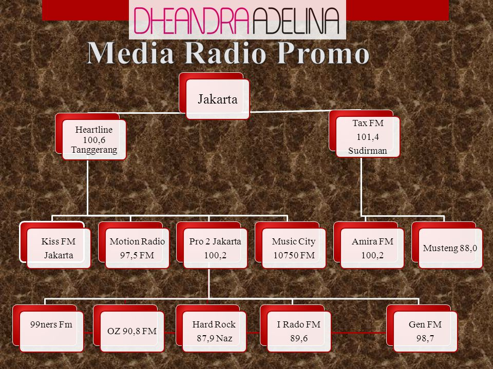 Jakarta Heartline 100,6 Tanggerang Kiss FM Jakarta Motion Radio 97,5 FM Pro 2 Jakarta 100,2 99ners Fm OZ 90,8 FM Hard Rock 87,9 Naz I Rado FM 89,6 Gen