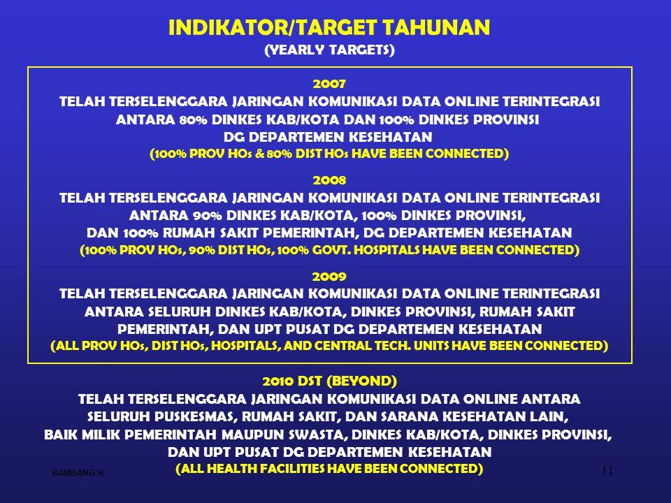 11 INDIKATOR/TARGET TAHUNAN (YEARLY TARGETS) 2007 TELAH TERSELENGGARA JARINGAN KOMUNIKASI DATA ONLINE TERINTEGRASI ANTARA 80% DINKES KAB/KOTA DAN 100% DINKES PROVINSI DG DEPARTEMEN KESEHATAN (100% PROV HOs & 80% DIST HOs HAVE BEEN CONNECTED) 2008 TELAH TERSELENGGARA JARINGAN KOMUNIKASI DATA ONLINE TERINTEGRASI ANTARA 90% DINKES KAB/KOTA, 100% DINKES PROVINSI, DAN 100% RUMAH SAKIT PEMERINTAH, DG DEPARTEMEN KESEHATAN (100% PROV HOs, 90% DIST HOs, 100% GOVT.