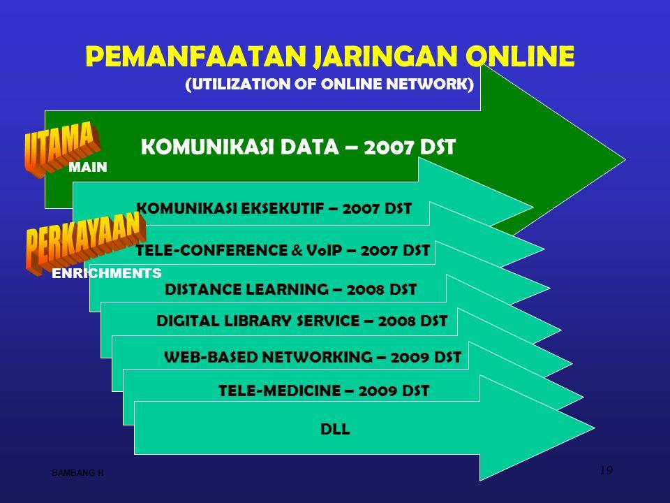 19 KOMUNIKASI DATA – 2007 DST KOMUNIKASI EKSEKUTIF – 2007 DST TELE-CONFERENCE & VoIP – 2007 DST DISTANCE LEARNING – 2008 DST DIGITAL LIBRARY SERVICE – 2008 DST WEB-BASED NETWORKING – 2009 DST PEMANFAATAN JARINGAN ONLINE (UTILIZATION OF ONLINE NETWORK) TELE-MEDICINE – 2009 DST DLL BAMBANG H MAIN ENRICHMENTS