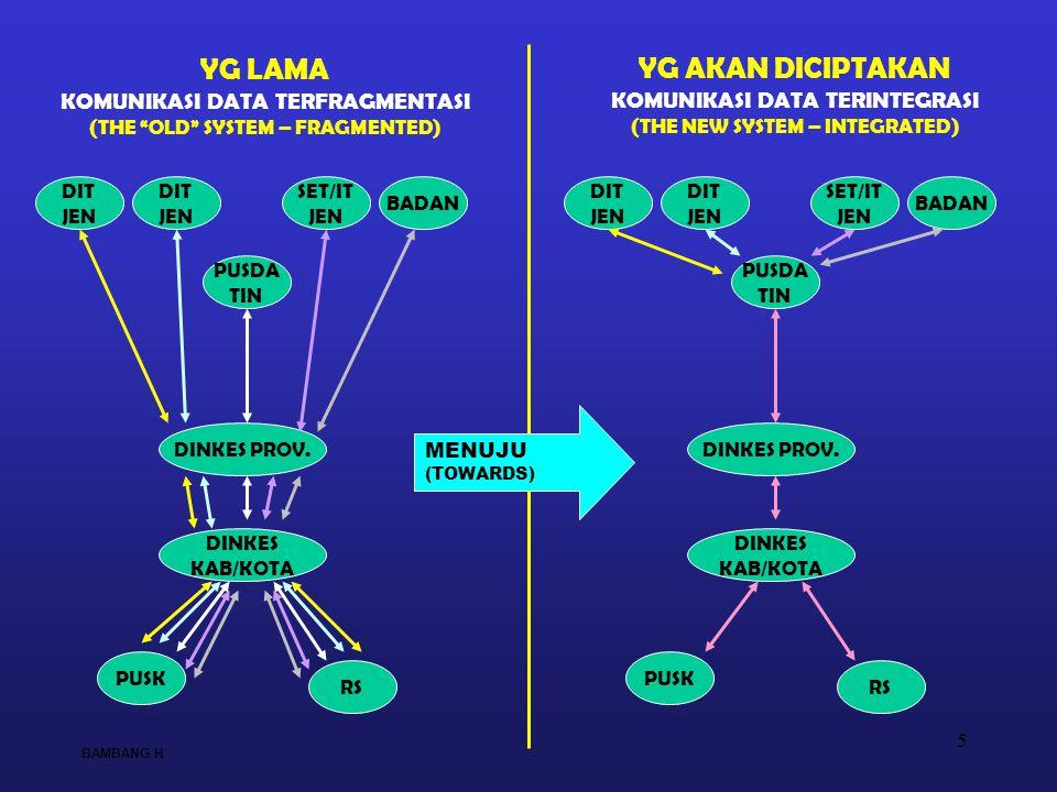 5 YG LAMA KOMUNIKASI DATA TERFRAGMENTASI (THE OLD SYSTEM – FRAGMENTED) YG AKAN DICIPTAKAN KOMUNIKASI DATA TERINTEGRASI (THE NEW SYSTEM – INTEGRATED) PUSDA TIN BADAN DIT JEN DIT JEN SET/IT JEN DINKES PROV.