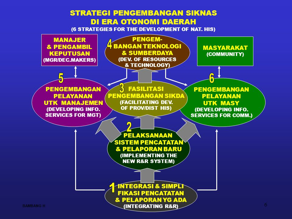 6 PENGEM- BANGAN TEKNOLOGI & SUMBERDAYA (DEV. OF RESOURCES & TECHNOLOGY) PELAKSANAAN SISTEM PENCATATAN & PELAPORAN BARU (IMPLEMENTING THE NEW R&R SYST