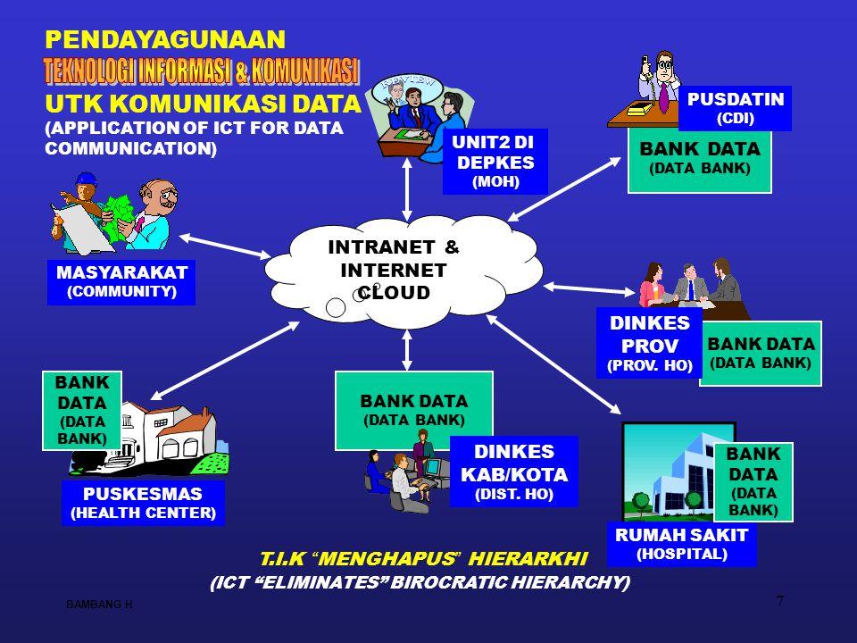 18 BAMBANG H YANG TERPASANG S/D 2007 (MELL APBN – DIPA PUSDATIN) INSTALLED BY CDI-MOH BY THE END OF 2007 DI DINKES KAB/KOTA (DIST HO): - 1 BH PC WORKSTATION (+ GSM MODEM UTK TERIMA SMS) - 1 BH PRINTER - 1 BH UPS 500 V - PERALATAN VoIP (IP PHONE) - DLL + DILANGGANKAN JARINGAN DI DEPKES PUSAT (MOH): - 3 BH ROUTER - PERALATAN VIDEOCONFERENCE - PERALATAN VoIP (IP PHONE) - MAIL/MESSAGING SERVER PROCE- SSOR LICENSE - MAIL CLIENT ACCESS USER LICS.
