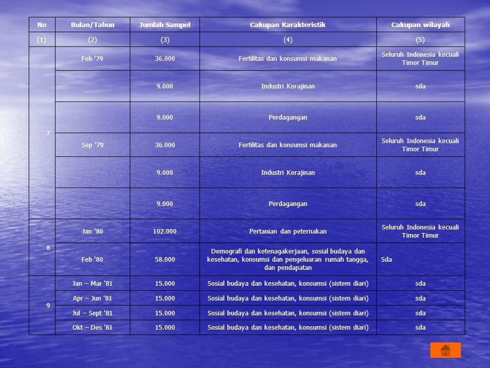 NoBulan/TahunJumlah SampelCakupan KarakteristikCakupan wilayah (1)(2)(3)(4)(5) 7 Feb '7936.000Fertilitas dan konsumsi makanan Seluruh Indonesia kecual