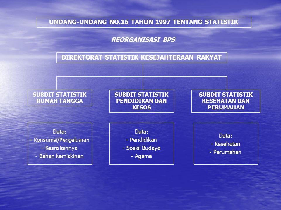 UNDANG-UNDANG NO.16 TAHUN 1997 TENTANG STATISTIK REORGANISASI BPS DIREKTORAT STATISTIK KESEJAHTERAAN RAKYAT SUBDIT STATISTIK RUMAH TANGGA SUBDIT STATI