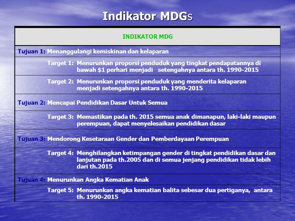 Indikator MDGs INDIKATOR MDG Tujuan 1: Menanggulangi kemiskinan dan kelaparan Target 1:Menurunkan proporsi penduduk yang tingkat pendapatannya di bawa