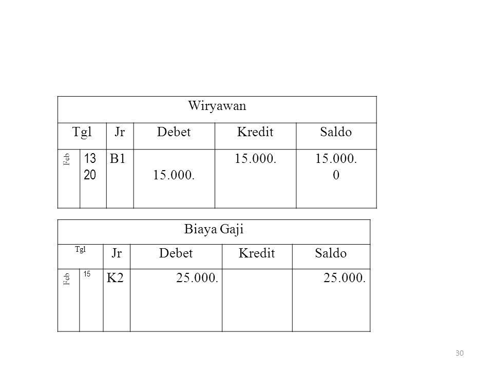 Wiryawan TglJrDebetKreditSaldo Feb 13 20 B1 15.000. 0 Biaya Gaji Tgl JrDebetKreditSaldo Feb 15 K225.000. 30