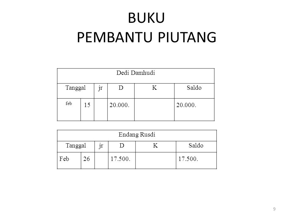 BUKU BESAR Piutang Dagang Tanggal JrJr DebetKreditSaldo Feb 28215.000215.000.