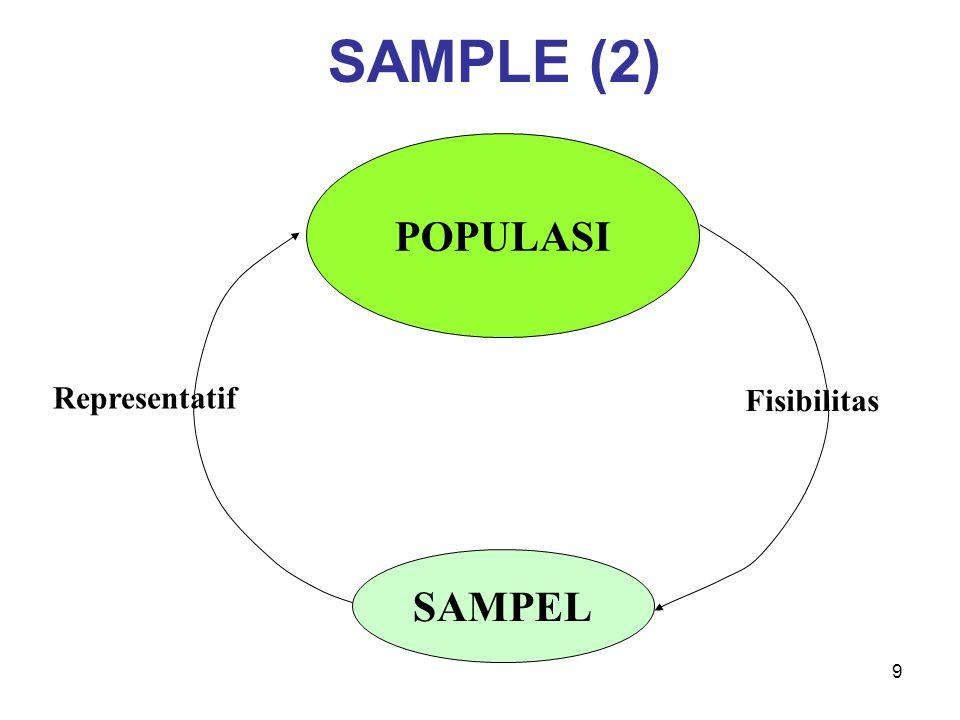 9 SAMPLE (2) POPULASI SAMPEL Fisibilitas Representatif