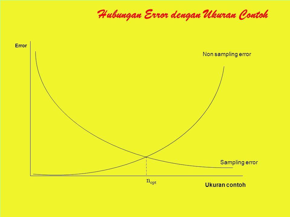 Hubungan Error dengan Ukuran Contoh Non sampling error Sampling error Ukuran contoh Error n opt
