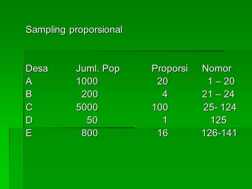 Sampling proporsional DesaJuml. PopProporsiNomor A1000 20 1 – 20 B 200 421 – 24 C5000100 25- 124 D 50 1 125 E 800 16 126-141