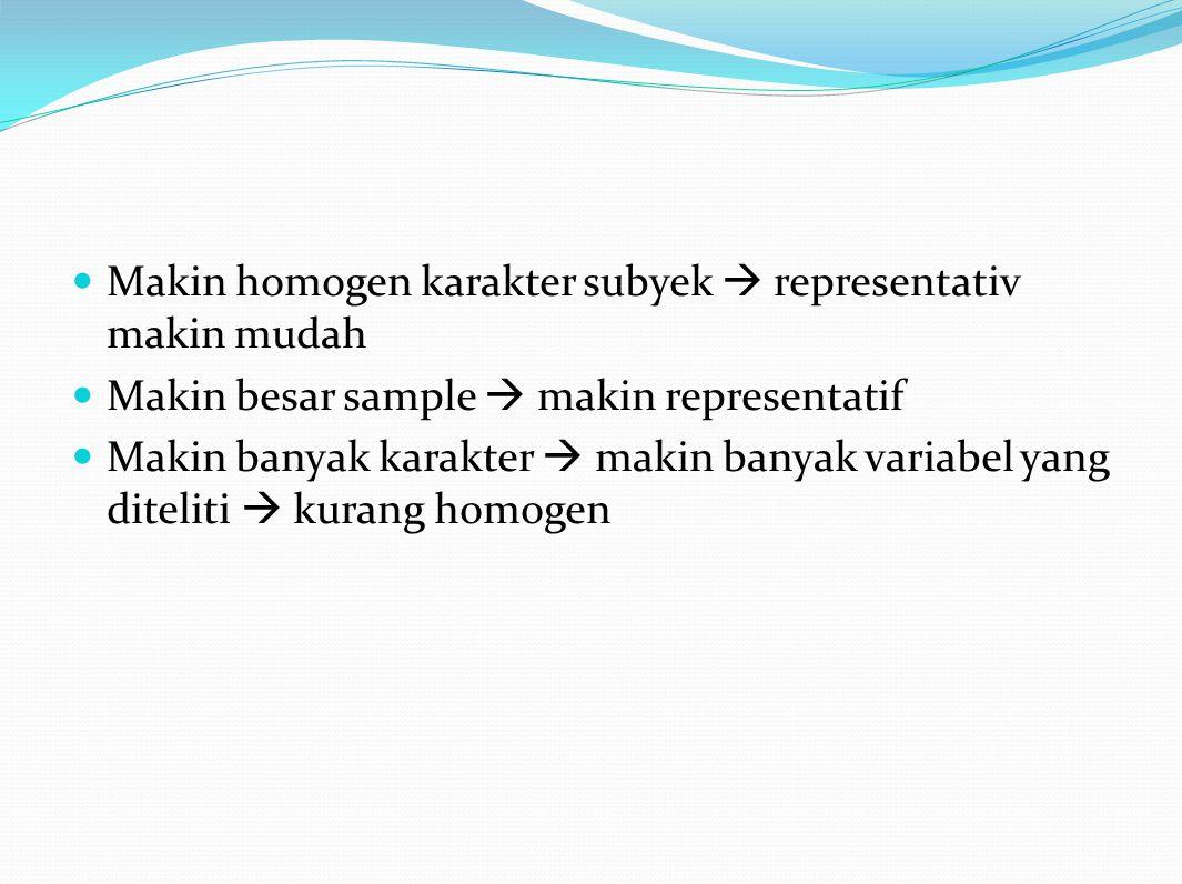 Makin homogen karakter subyek  representativ makin mudah Makin besar sample  makin representatif Makin banyak karakter  makin banyak variabel yang