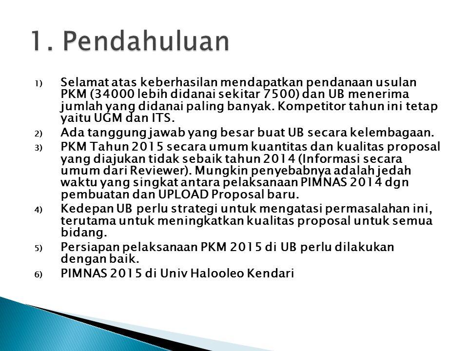 Pendanaan perlu dipersiapkan dengan baik (Talangan dari Fakultas, Universitas atau pendanaan mandiri dari TIM pengusul) Mempelajari secara detail Panduan PKM untuk mengetahui : semua tahapan dan cara penilaian, Format, syarat-syarat administrasi/subtansi, kriteria spesifik yang diminta Menejemen Pelaksanaan : Membuat jadwal pelaksanaan Kegiatan (Januari s/d Juni) dan Kegiatan persiapan PIMNAS Juli s/d Agustus 2015), Pembagian Tugas, Persiapan alat, bahan, tempat, Evaluasi kegiatan dll