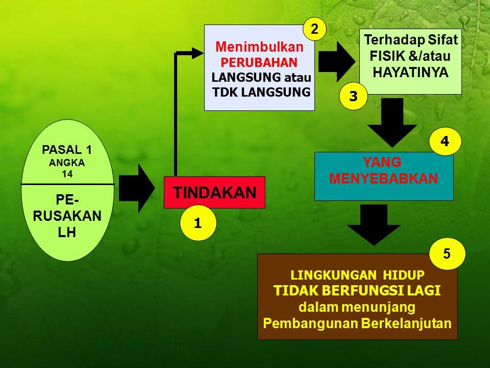 PASAL 1 ANGKA 12 PEN- CEMARAN LH MASUKNYA atau DIMASUKKANNYA Shg KUALITAS LH TURUN sampai ke TINGKAT TERTENTU 1. Mahluk Hidup 2. Zat 3. Energi dan/ata