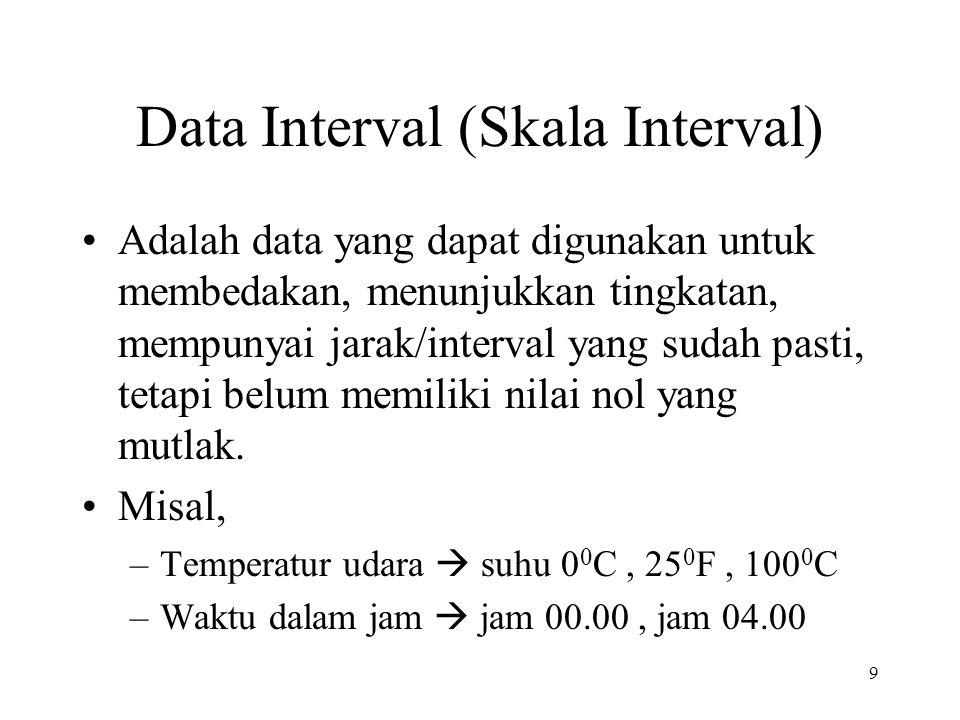 Data Interval (Skala Interval) Adalah data yang dapat digunakan untuk membedakan, menunjukkan tingkatan, mempunyai jarak/interval yang sudah pasti, te