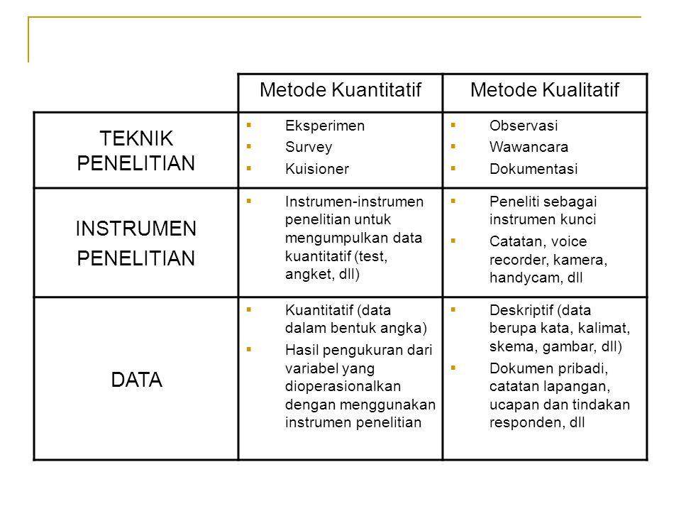 Metode KuantitatifMetode Kualitatif TEKNIK PENELITIAN  Eksperimen  Survey  Kuisioner  Observasi  Wawancara  Dokumentasi INSTRUMEN PENELITIAN  Instrumen-instrumen penelitian untuk mengumpulkan data kuantitatif (test, angket, dll)  Peneliti sebagai instrumen kunci  Catatan, voice recorder, kamera, handycam, dll DATA  Kuantitatif (data dalam bentuk angka)  Hasil pengukuran dari variabel yang dioperasionalkan dengan menggunakan instrumen penelitian  Deskriptif (data berupa kata, kalimat, skema, gambar, dll)  Dokumen pribadi, catatan lapangan, ucapan dan tindakan responden, dll