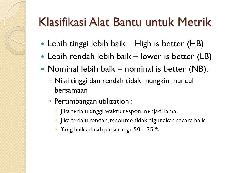 Klasifikasi Alat Bantu untuk Metrik Lebih tinggi lebih baik – High is better (HB) Lebih rendah lebih baik – lower is better (LB) Nominal lebih baik –