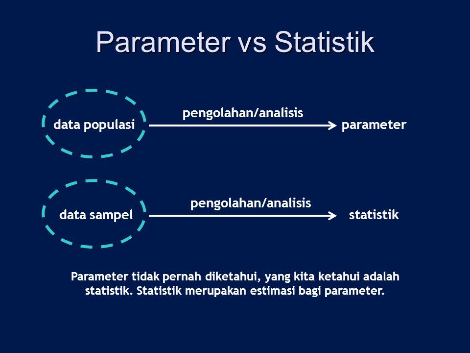 Parameter vs Statistik data populasiparameter pengolahan/analisis data sampelstatistik pengolahan/analisis Parameter tidak pernah diketahui, yang kita ketahui adalah statistik.