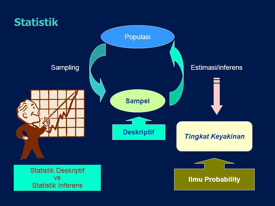 Statistik Populasi Sampel SamplingEstimasi/inferens Tingkat Keyakinan Ilmu Probability Statistik Deskriptif vs Statistik Inferens Deskriptif