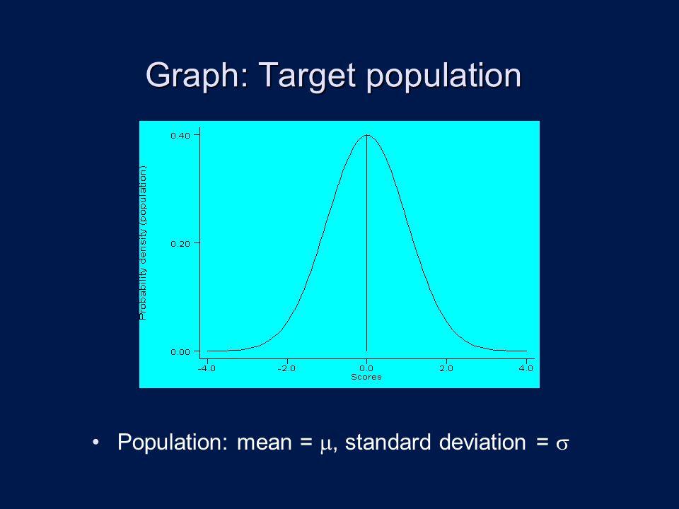 Graph: Target population Population: mean = , standard deviation = 