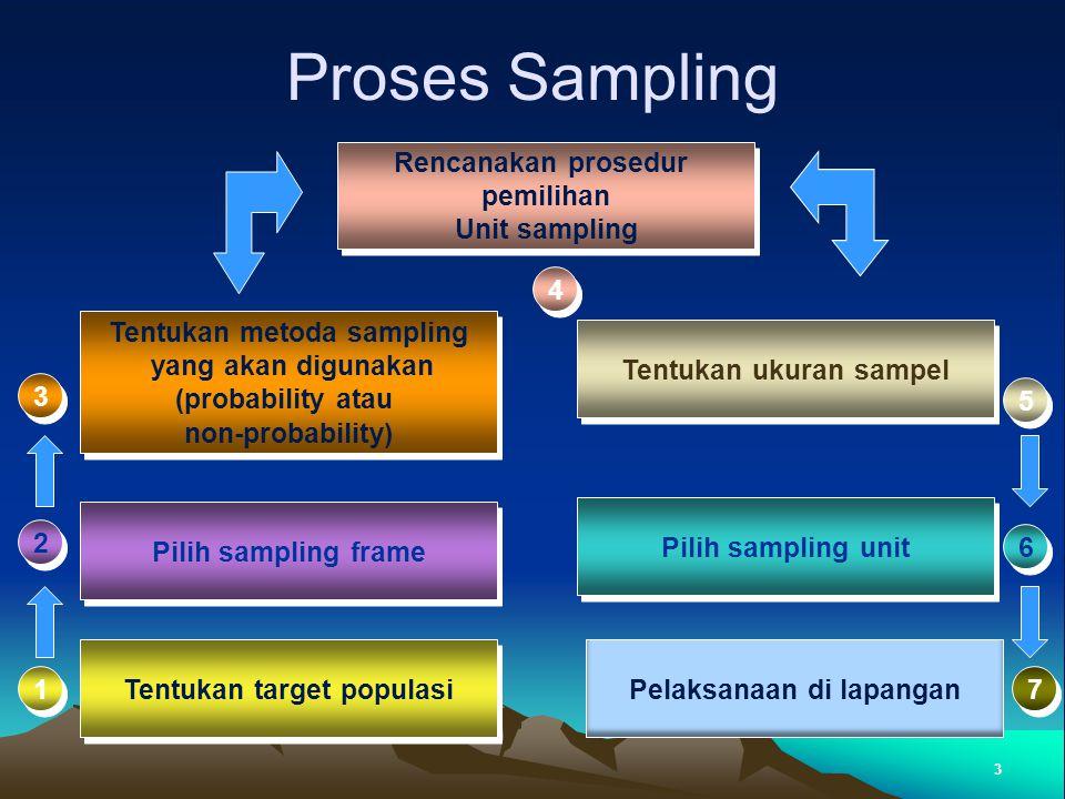3 Proses Sampling Tentukan target populasi Pilih sampling frame Tentukan metoda sampling yang akan digunakan (probability atau non-probability) Tentukan metoda sampling yang akan digunakan (probability atau non-probability) Rencanakan prosedur pemilihan Unit sampling Rencanakan prosedur pemilihan Unit sampling Tentukan ukuran sampel Pilih sampling unit Pelaksanaan di lapangan 1 1 2 2 3 3 4 4 5 5 6 6 7 7