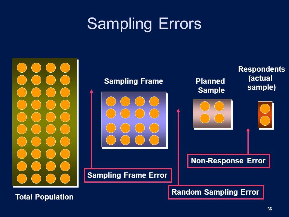 36 Sampling Errors Total Population Sampling Frame Error Random Sampling Error Sampling FramePlanned Sample Non-Response Error Respondents (actual sample)