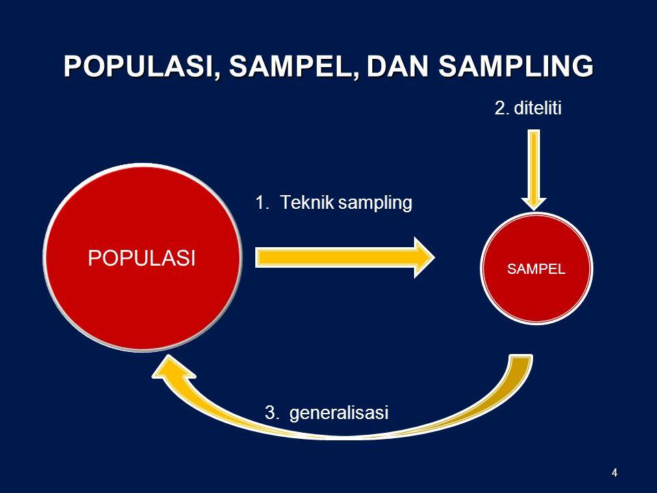 POPULASI, SAMPEL, DAN SAMPLING 2. diteliti 1. Teknik sampling 3. generalisasi POPULASI SAMPEL 4